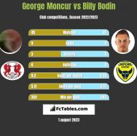 George Moncur vs Billy Bodin h2h player stats