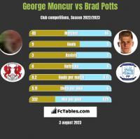 George Moncur vs Brad Potts h2h player stats
