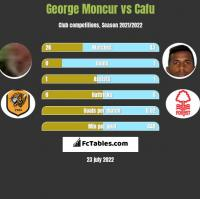 George Moncur vs Cafu h2h player stats