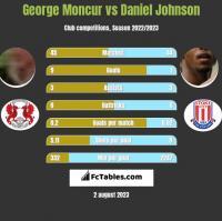 George Moncur vs Daniel Johnson h2h player stats