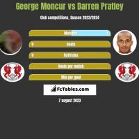 George Moncur vs Darren Pratley h2h player stats