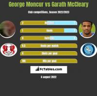 George Moncur vs Garath McCleary h2h player stats