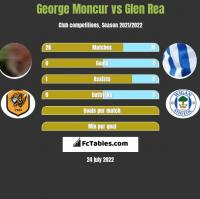 George Moncur vs Glen Rea h2h player stats