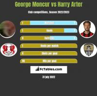George Moncur vs Harry Arter h2h player stats