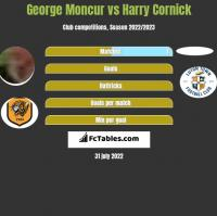 George Moncur vs Harry Cornick h2h player stats