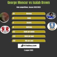 George Moncur vs Isaiah Brown h2h player stats