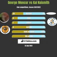 George Moncur vs Kal Naismith h2h player stats