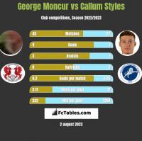 George Moncur vs Callum Styles h2h player stats