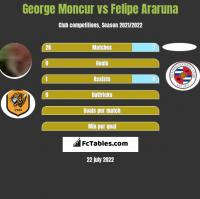 George Moncur vs Felipe Araruna h2h player stats