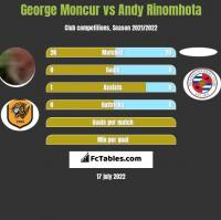 George Moncur vs Andy Rinomhota h2h player stats