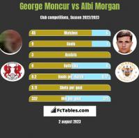 George Moncur vs Albi Morgan h2h player stats