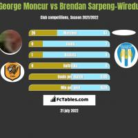 George Moncur vs Brendan Sarpeng-Wiredu h2h player stats