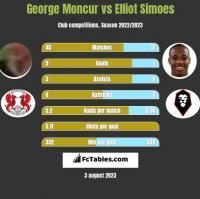 George Moncur vs Elliot Simoes h2h player stats