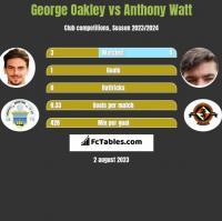 George Oakley vs Anthony Watt h2h player stats