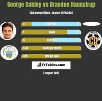 George Oakley vs Brandon Haunstrup h2h player stats