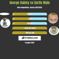George Oakley vs Curtis Main h2h player stats