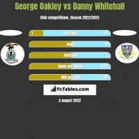 George Oakley vs Danny Whitehall h2h player stats