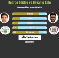 George Oakley vs Devante Cole h2h player stats