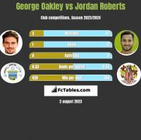 George Oakley vs Jordan Roberts h2h player stats