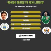 George Oakley vs Kyle Lafferty h2h player stats