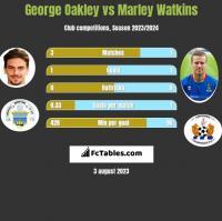 George Oakley vs Marley Watkins h2h player stats