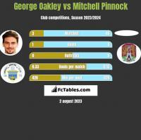 George Oakley vs Mitchell Pinnock h2h player stats