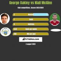 George Oakley vs Niall McGinn h2h player stats