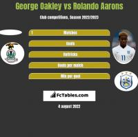 George Oakley vs Rolando Aarons h2h player stats