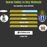 George Oakley vs Rory McKenzie h2h player stats