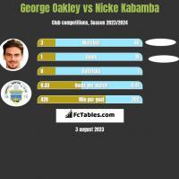 George Oakley vs Nicke Kabamba h2h player stats
