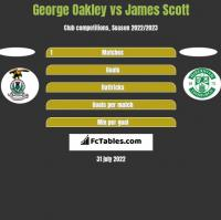 George Oakley vs James Scott h2h player stats