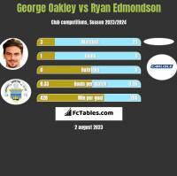 George Oakley vs Ryan Edmondson h2h player stats