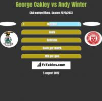 George Oakley vs Andy Winter h2h player stats