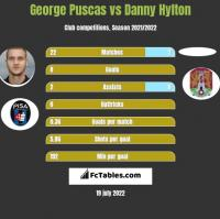 George Puscas vs Danny Hylton h2h player stats