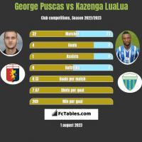 George Puscas vs Kazenga LuaLua h2h player stats