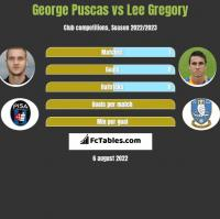 George Puscas vs Lee Gregory h2h player stats