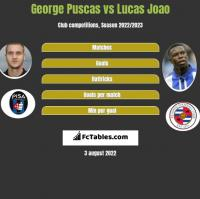 George Puscas vs Lucas Joao h2h player stats