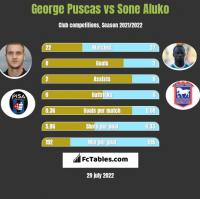 George Puscas vs Sone Aluko h2h player stats