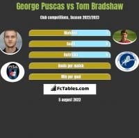George Puscas vs Tom Bradshaw h2h player stats