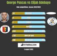 George Puscas vs Elijah Adebayo h2h player stats