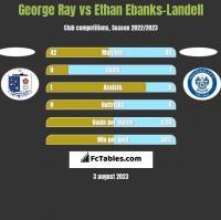 George Ray vs Ethan Ebanks-Landell h2h player stats