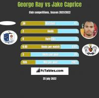 George Ray vs Jake Caprice h2h player stats