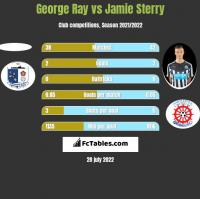 George Ray vs Jamie Sterry h2h player stats