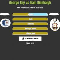 George Ray vs Liam Ridehalgh h2h player stats