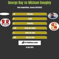 George Ray vs Michael Doughty h2h player stats