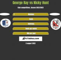 George Ray vs Nicky Hunt h2h player stats