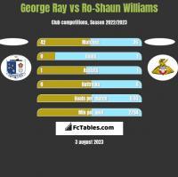 George Ray vs Ro-Shaun Williams h2h player stats