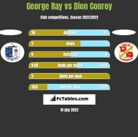 George Ray vs Dion Conroy h2h player stats