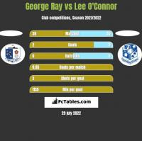 George Ray vs Lee O'Connor h2h player stats