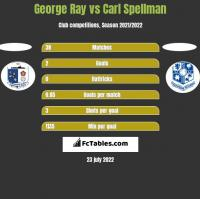George Ray vs Carl Spellman h2h player stats